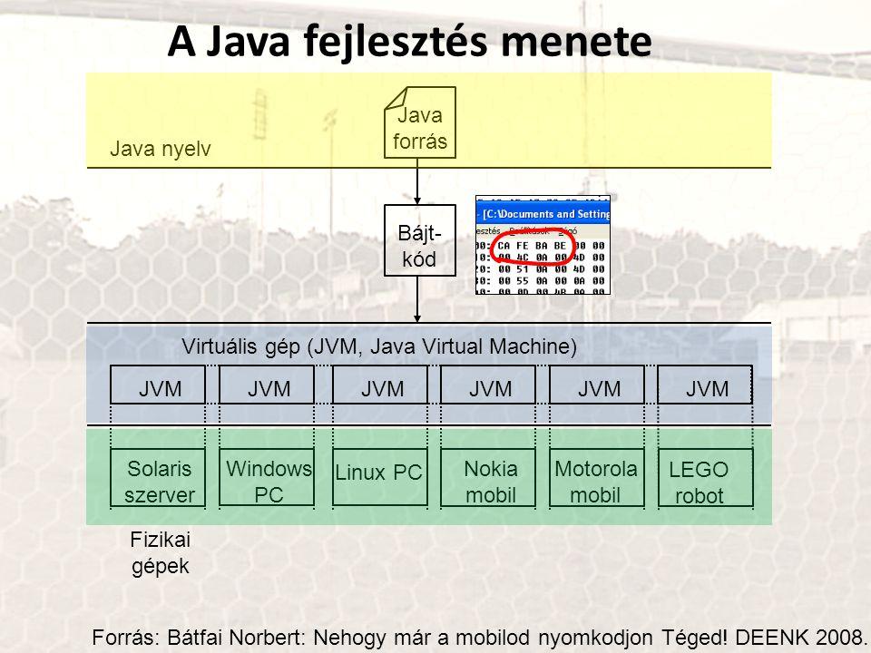 A Java fejlesztés menete Java forrás Bájt- kód JVM Linux PC JVM Windows PC JVM Solaris szerver Nokia mobil Motorola mobil JVM LEGO robot Fizikai gépek Virtuális gép (JVM, Java Virtual Machine) Java nyelv Forrás: Bátfai Norbert: Nehogy már a mobilod nyomkodjon Téged.