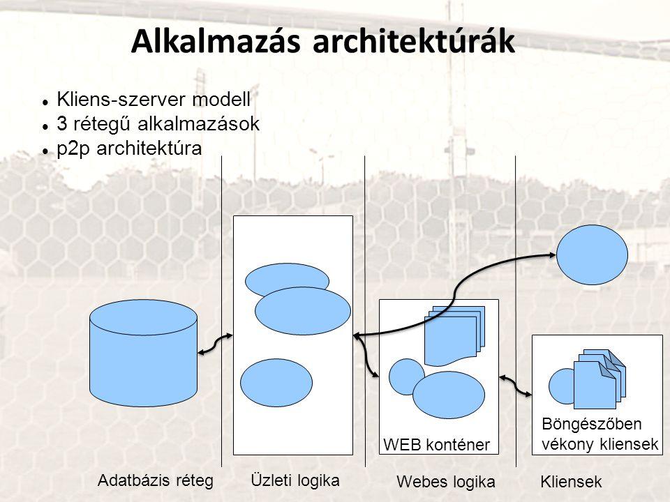 Alkalmazás architektúrák Kliens-szerver modell 3 rétegű alkalmazások p2p architektúra Adatbázis rétegÜzleti logika Webes logikaKliensek WEB konténer Böngészőben vékony kliensek