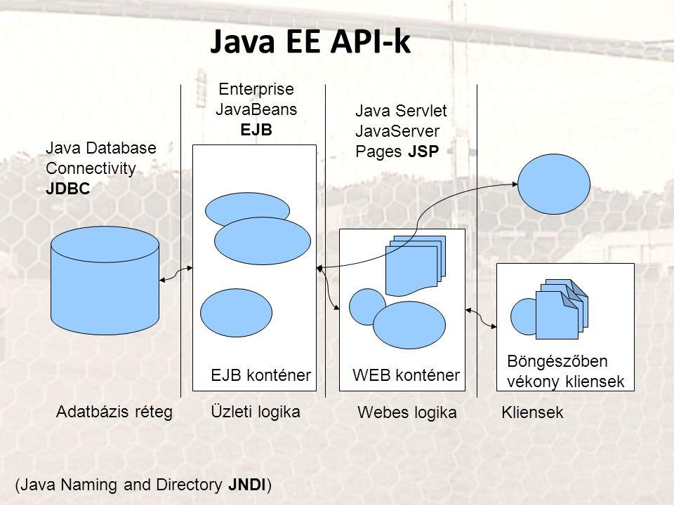 Java EE API-k Adatbázis rétegÜzleti logika Webes logikaKliensek EJB konténerWEB konténer Böngészőben vékony kliensek Enterprise JavaBeans EJB Java Servlet JavaServer Pages JSP Java Database Connectivity JDBC (Java Naming and Directory JNDI)