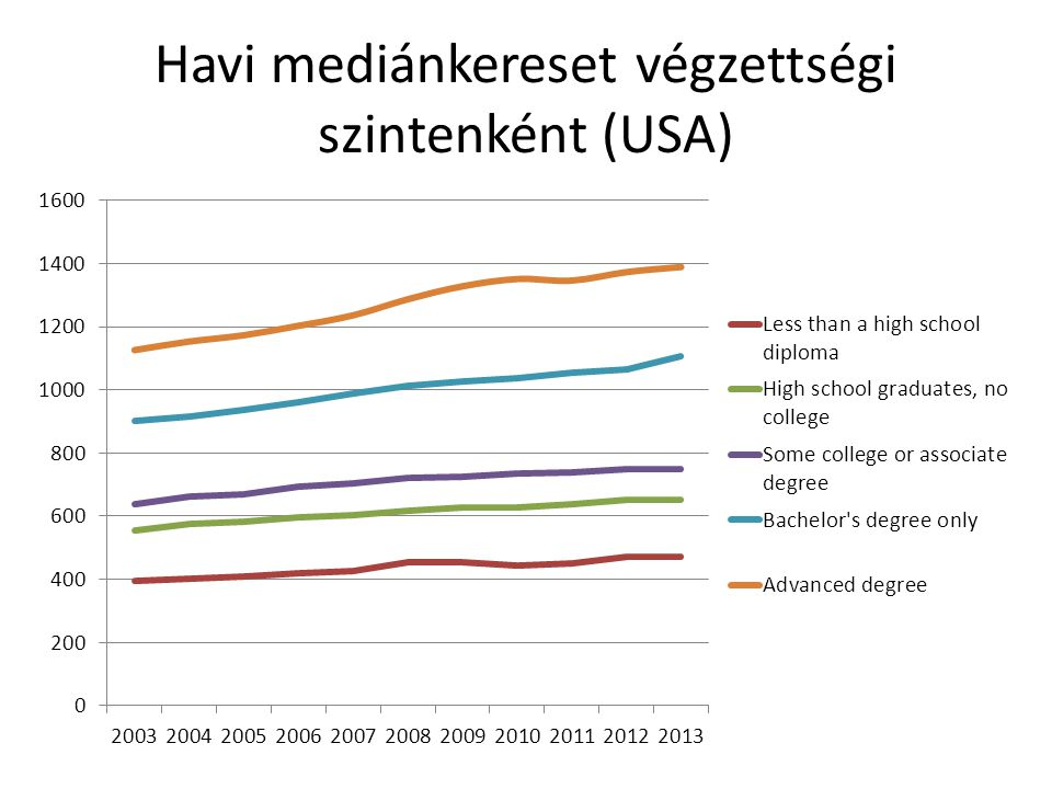 Havi mediánkereset végzettségi szintenként (USA)