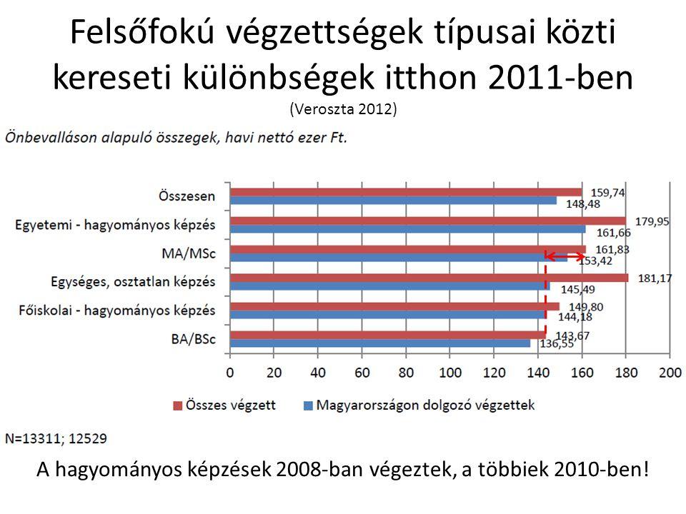 Felsőfokú végzettségek típusai közti kereseti különbségek itthon 2011-ben (Veroszta 2012) A hagyományos képzések 2008-ban végeztek, a többiek 2010-ben!
