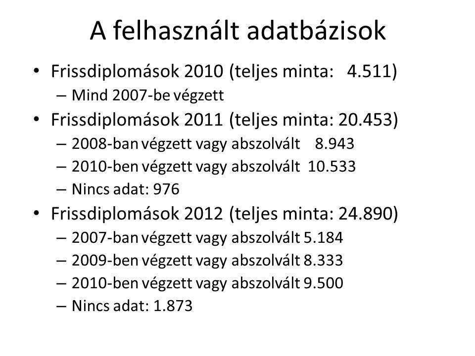A felhasznált adatbázisok Frissdiplomások 2010 (teljes minta: 4.511) – Mind 2007-be végzett Frissdiplomások 2011 (teljes minta: 20.453) – 2008-ban végzett vagy abszolvált 8.943 – 2010-ben végzett vagy abszolvált 10.533 – Nincs adat: 976 Frissdiplomások 2012 (teljes minta: 24.890) – 2007-ban végzett vagy abszolvált 5.184 – 2009-ben végzett vagy abszolvált 8.333 – 2010-ben végzett vagy abszolvált 9.500 – Nincs adat: 1.873