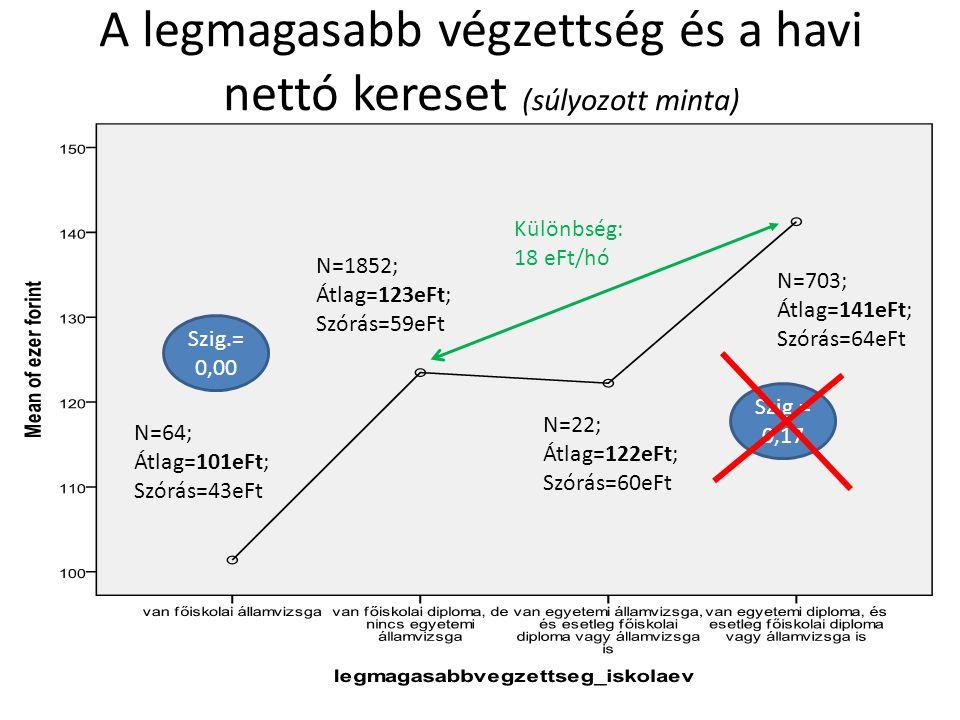 A legmagasabb végzettség és a havi nettó kereset (súlyozott minta) N=64; Átlag=101eFt; Szórás=43eFt N=1852; Átlag=123eFt; Szórás=59eFt N=22; Átlag=122eFt; Szórás=60eFt N=703; Átlag=141eFt; Szórás=64eFt Szig.= 0,17 Szig.= 0,00 Különbség: 18 eFt/hó