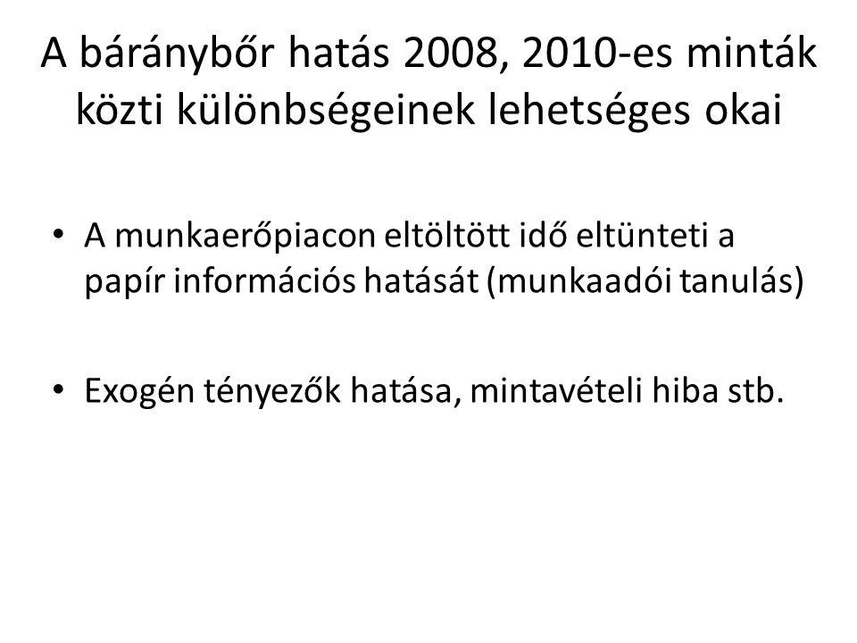 A báránybőr hatás 2008, 2010-es minták közti különbségeinek lehetséges okai A munkaerőpiacon eltöltött idő eltünteti a papír információs hatását (munkaadói tanulás) Exogén tényezők hatása, mintavételi hiba stb.