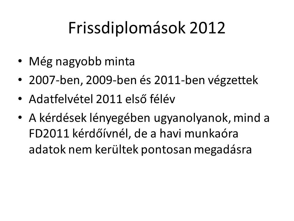 Frissdiplomások 2012 Még nagyobb minta 2007-ben, 2009-ben és 2011-ben végzettek Adatfelvétel 2011 első félév A kérdések lényegében ugyanolyanok, mind a FD2011 kérdőívnél, de a havi munkaóra adatok nem kerültek pontosan megadásra