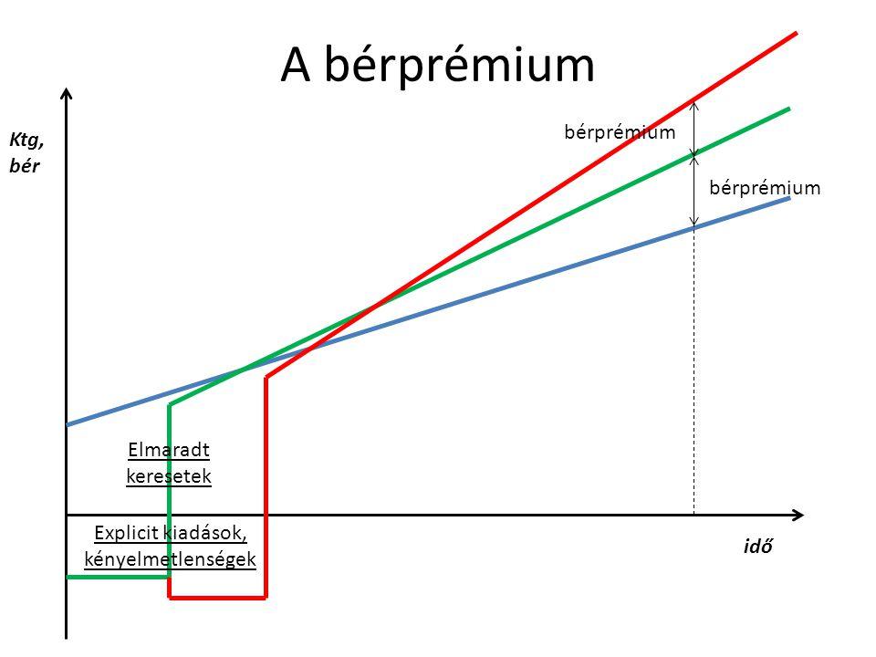 Ktg, bér idő Explicit kiadások, kényelmetlenségek Elmaradt keresetek bérprémium A bérprémium
