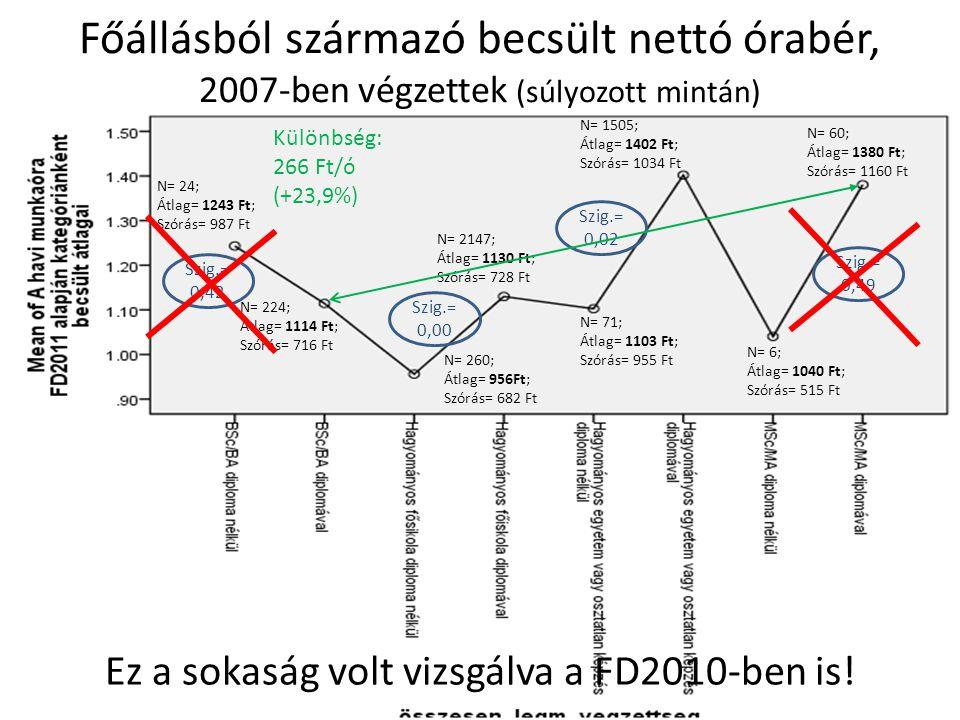 Főállásból származó becsült nettó órabér, 2007-ben végzettek (súlyozott mintán) Ez a sokaság volt vizsgálva a FD2010-ben is.