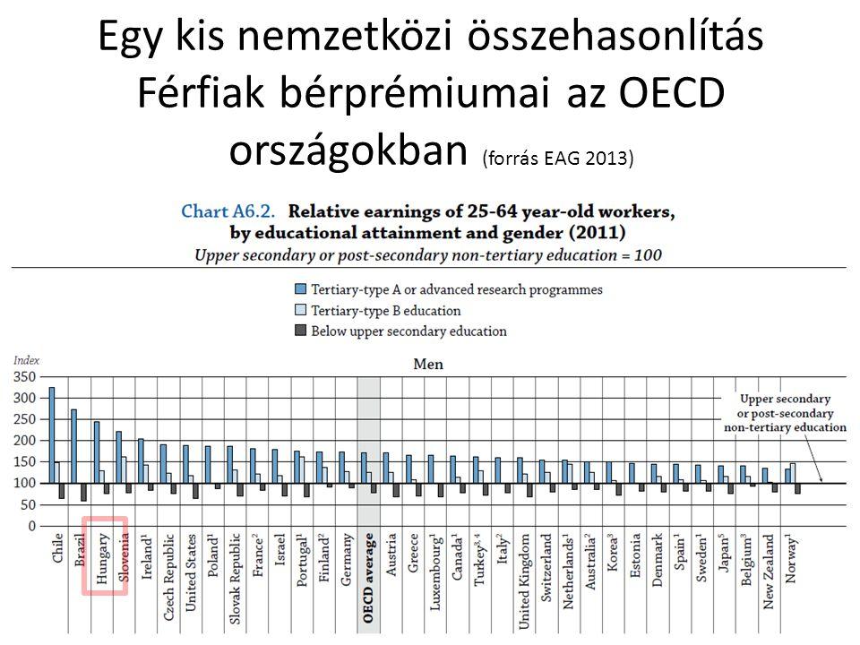 Egy kis nemzetközi összehasonlítás Férfiak bérprémiumai az OECD országokban (forrás EAG 2013)