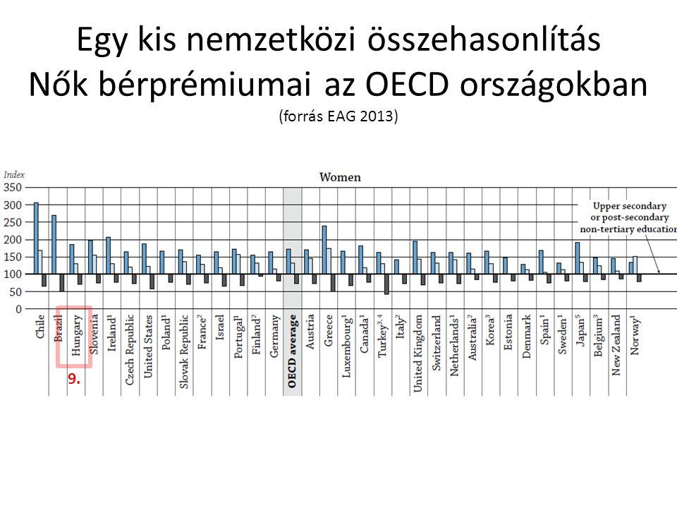 Egy kis nemzetközi összehasonlítás Nők bérprémiumai az OECD országokban (forrás EAG 2013) 9.