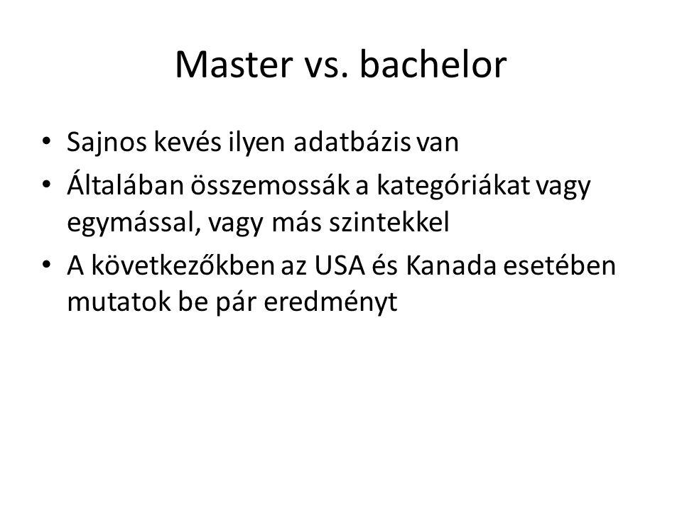 Master vs.