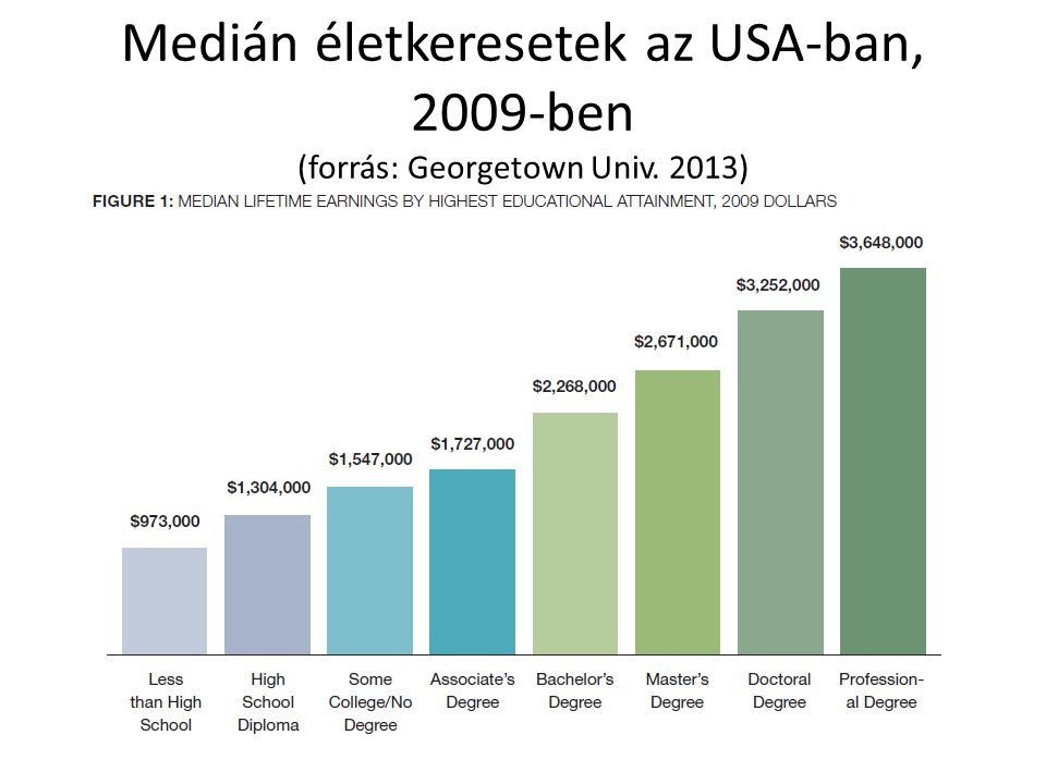 Medián életkeresetek az USA-ban, 2009-ben (forrás: Georgetown Univ. 2013)