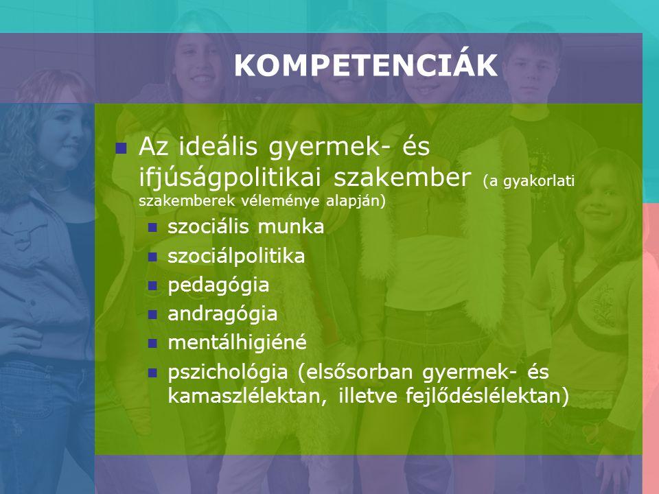 KOMPETENCIÁK Az ideális gyermek- és ifjúságpolitikai szakember (a gyakorlati szakemberek véleménye alapján) szociális munka szociálpolitika pedagógia