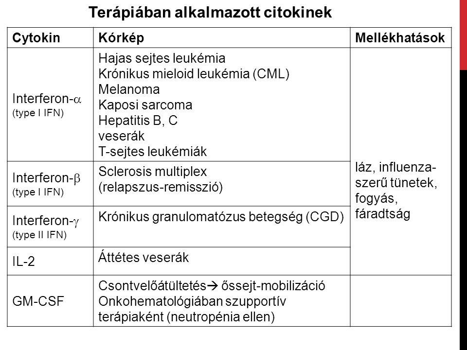CytokinKórképMellékhatások Interferon-  (type I IFN) Hajas sejtes leukémia Krónikus mieloid leukémia (CML) Melanoma Kaposi sarcoma Hepatitis B, C veserák T-sejtes leukémiák láz, influenza- szerű tünetek, fogyás, fáradtság Interferon-  (type I IFN) Sclerosis multiplex (relapszus-remisszió) Interferon-  (type II IFN) Krónikus granulomatózus betegség (CGD) IL-2 Áttétes veserák GM-CSF Csontvelőátültetés  őssejt-mobilizáció Onkohematológiában szupportív terápiaként (neutropénia ellen) Terápiában alkalmazott citokinek