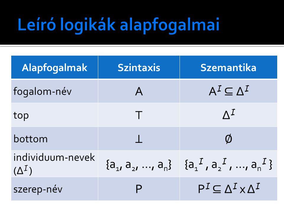 AlapfogalmakSzintaxisSzemantika fogalom-név A A I ⊆ ∆ I top ⊤ ∆I∆I bottom ⊥∅ individuum-nevek (∆ I ) {a 1, a 2, …, a n }{a 1 I, a 2 I, …, a n I } szer