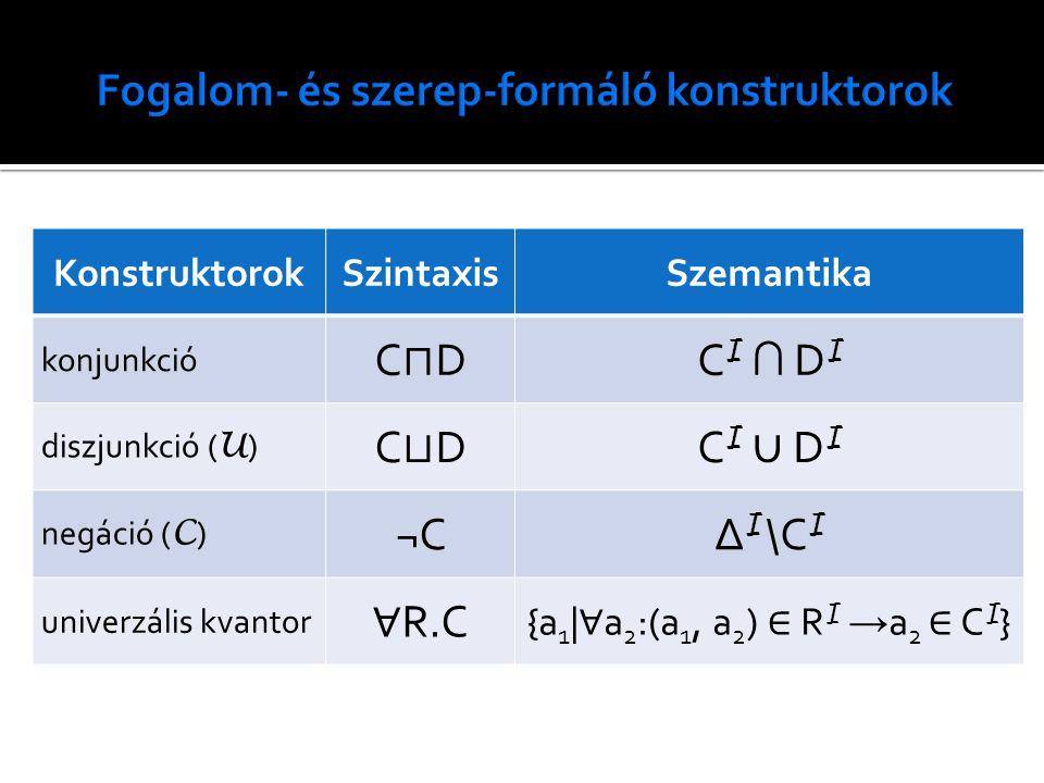 KonstruktorokSzintaxisSzemantika konjunkció C⊓DC⊓D C I ∩ D I diszjunkció ( U ) C⊔DC⊔DC I ∪ D I negáció ( C ) ¬C∆ I \C I univerzális kvantor ∀ R.C {a 1