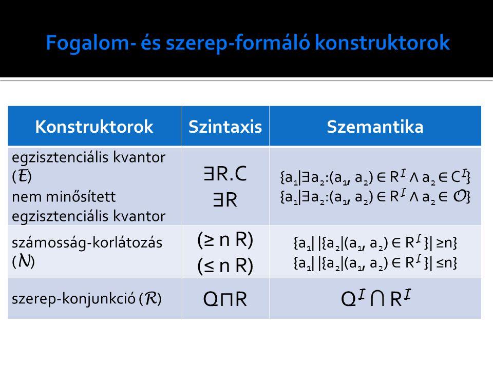 KonstruktorokSzintaxisSzemantika egzisztenciális kvantor ( E ) nem minősített egzisztenciális kvantor ∃ R.C ∃ R {a 1 | ∃ a 2 :(a 1, a 2 ) ∈ R I ∧ a 2