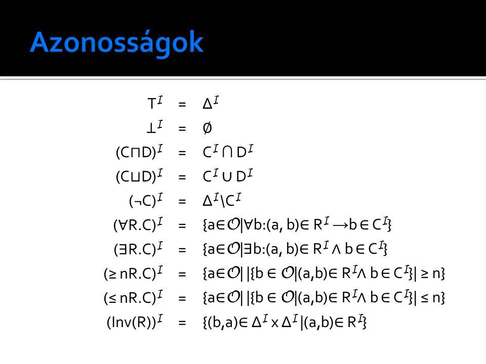 TITI =∆I∆I ⊥I⊥I = ∅ (C ⊓ D) I =C I ∩ D I (C ⊔ D) I = C I ∪ D I (¬C) I =∆ I \C I ( ∀ R.C) I = {a ∈ O | ∀ b:(a, b) ∈ R I → b ∈ C I } ( ∃ R.C) I = {a ∈ O