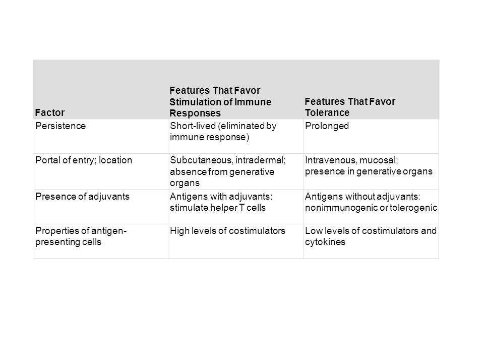 Table 14-2. Factors That Determine the Immunogenicity and Tolerogenicity of Protein Antigens Factor Features That Favor Stimulation of Immune Response