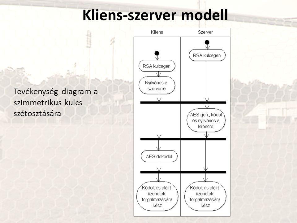 Kliens-szerver modell Tevékenység diagram a szimmetrikus kulcs szétosztására