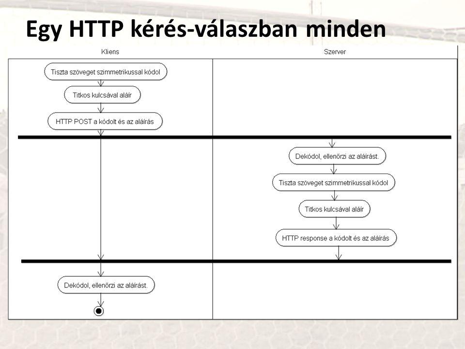 Egy HTTP kérés-válaszban minden
