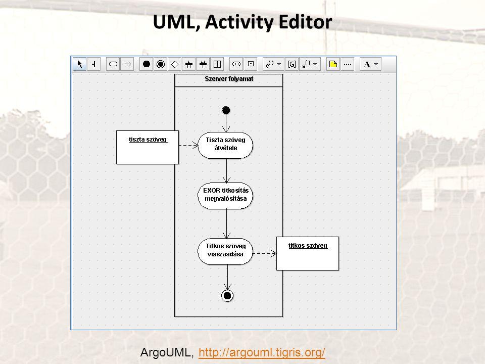 BPMN Business Process Model and Notation 1)Az UML aktivitás diagramjához hasonló grafikus modellező nyelv 2)OMG szabvány: 1.1, http://www.omg.org/spec/BPMN/1.1/ 2.0, http://www.omg.org/spec/BPMN/2.0/http://www.omg.org/spec/BPMN/1.1/http://www.omg.org/spec/BPMN/2.0/ 3)Van szabványos BPMN 2 BPEL leképezés Honnan ismerős?