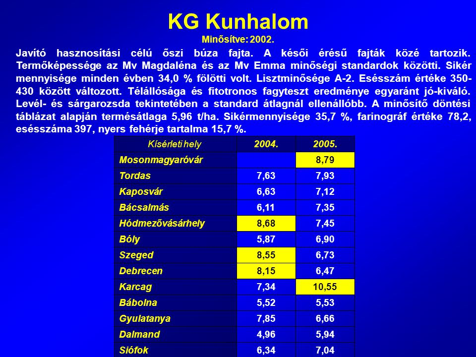 KG Kunhalom Minősítve: 2002. Javító hasznosítási célú őszi búza fajta. A késői érésű fajták közé tartozik. Termőképessége az Mv Magdaléna és az Mv Emm