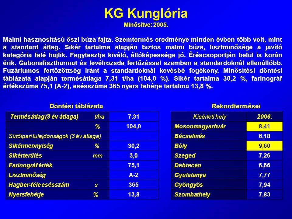 KG Kunglória Minősítve: 2005. Malmi hasznosítású őszi búza fajta. Szemtermés eredménye minden évben több volt, mint a standard átlag. Sikér tartalma a