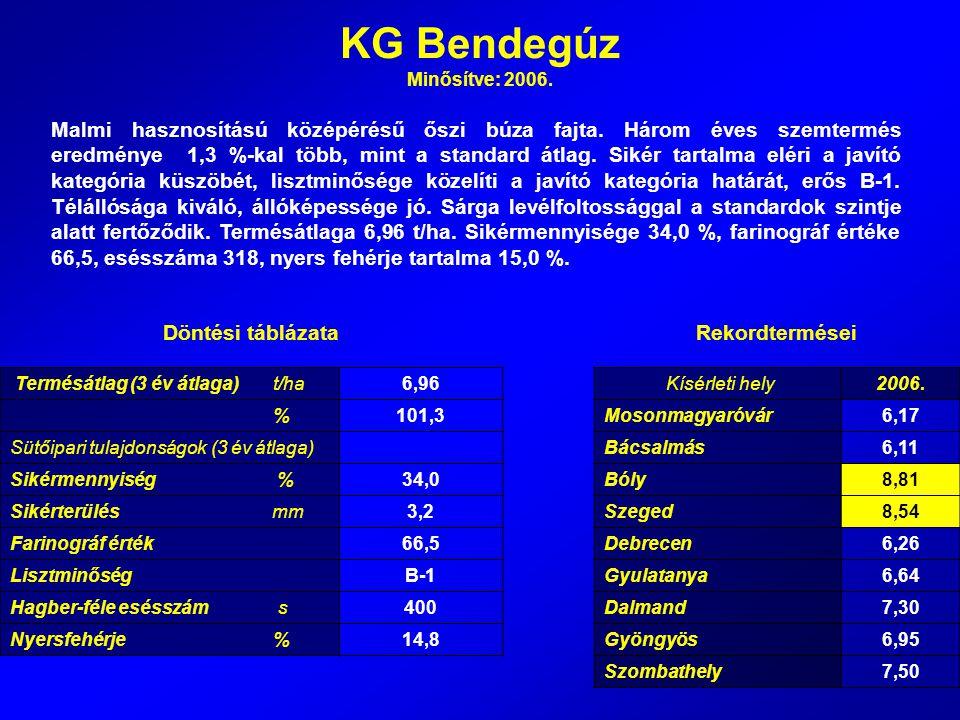 KG Bendegúz Minősítve: 2006. Malmi hasznosítású középérésű őszi búza fajta. Három éves szemtermés eredménye 1,3 %-kal több, mint a standard átlag. Sik