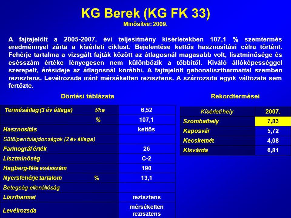 KG Berek (KG FK 33) Minősítve: 2009. A fajtajelölt a 2005-2007. évi teljesítmény kísérletekben 107,1 % szemtermés eredménnyel zárta a kísérleti ciklus
