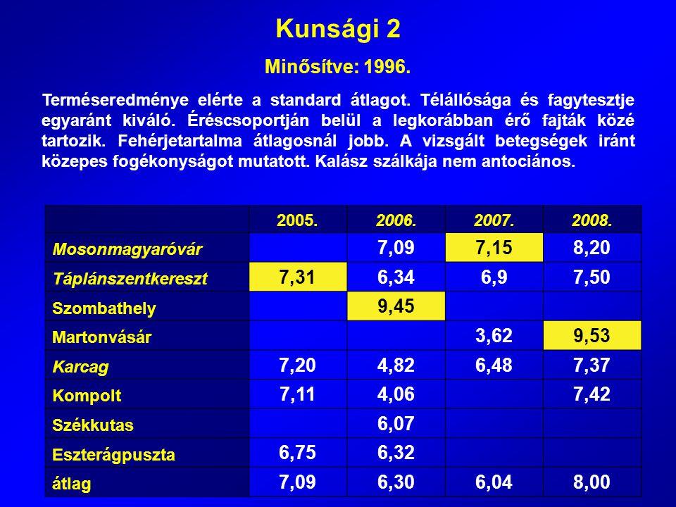 Kunsági 2 Minősítve: 1996. Terméseredménye elérte a standard átlagot. Télállósága és fagytesztje egyaránt kiváló. Éréscsoportján belül a legkorábban é