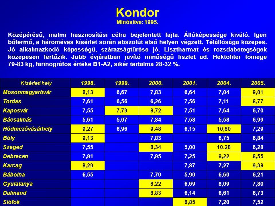 Hunor Minősítve: 1998.Szemtermés eredménye három év átlagában 102,2 %.