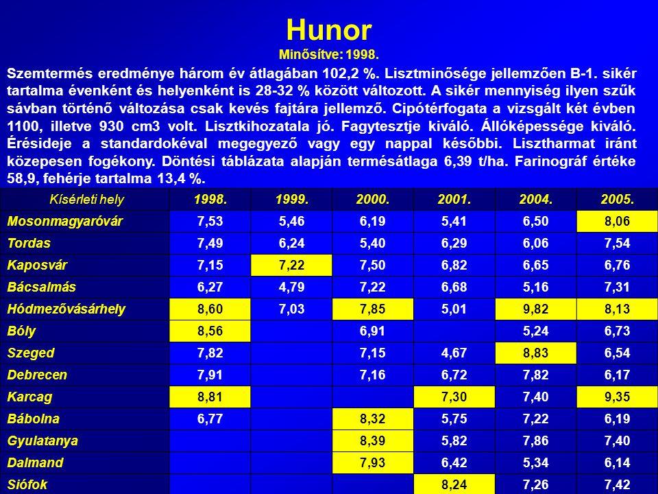 Hunor Minősítve: 1998. Szemtermés eredménye három év átlagában 102,2 %. Lisztminősége jellemzően B-1. sikér tartalma évenként és helyenként is 28-32 %