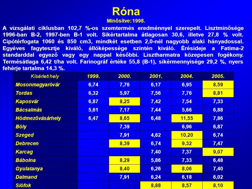 Róna Minősítve: 1998. A vizsgálati ciklusban 102,7 %-os szemtermés eredménnyel szerepelt. Lisztminősége 1996-ban B-2, 1997-ben B-1 volt. Sikértartalma