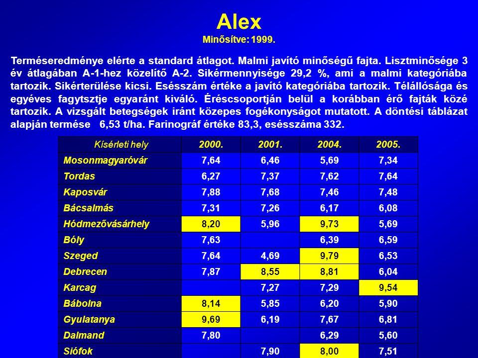 Alex Minősítve: 1999. Terméseredménye elérte a standard átlagot. Malmi javító minőségű fajta. Lisztminősége 3 év átlagában A-1-hez közelítő A-2. Sikér