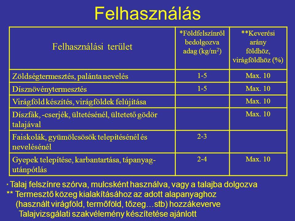 Felhasználás Felhasználási terület *Földfelszínről bedolgozva adag (kg/m 2 ) **Keverési arány földhöz, virágföldhöz (%) Zöldségtermesztés, palánta nev