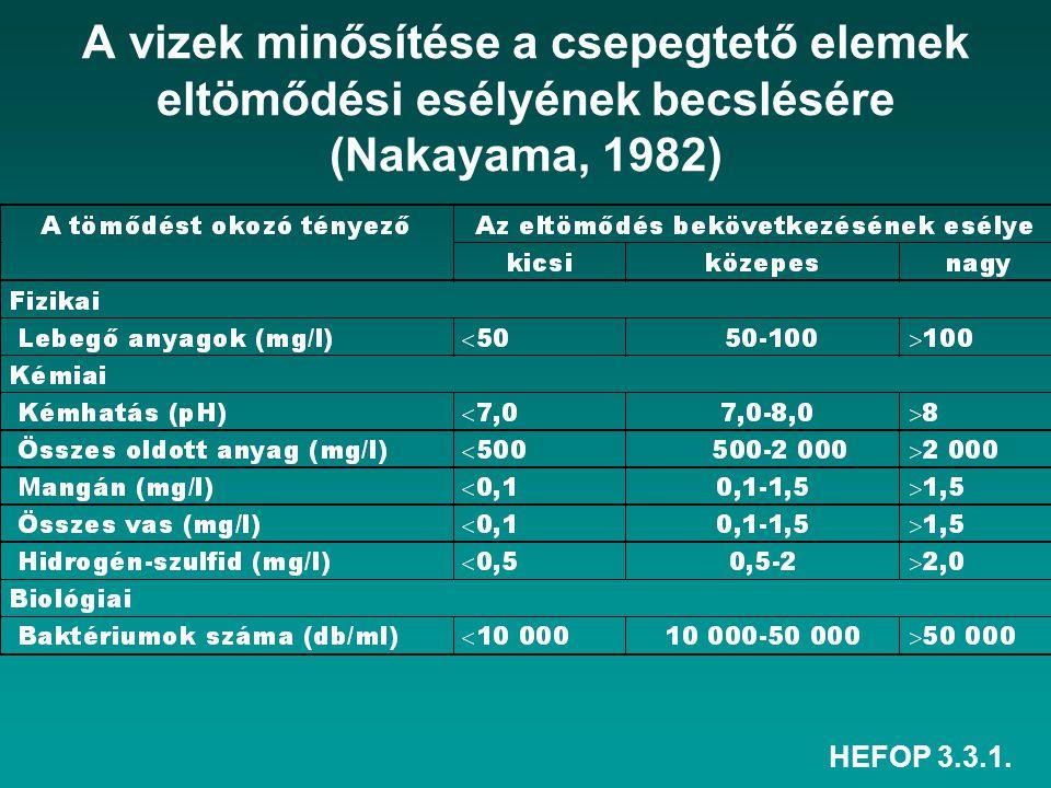 HEFOP 3.3.1. A vizek minősítése a csepegtető elemek eltömődési esélyének becslésére (Nakayama, 1982)