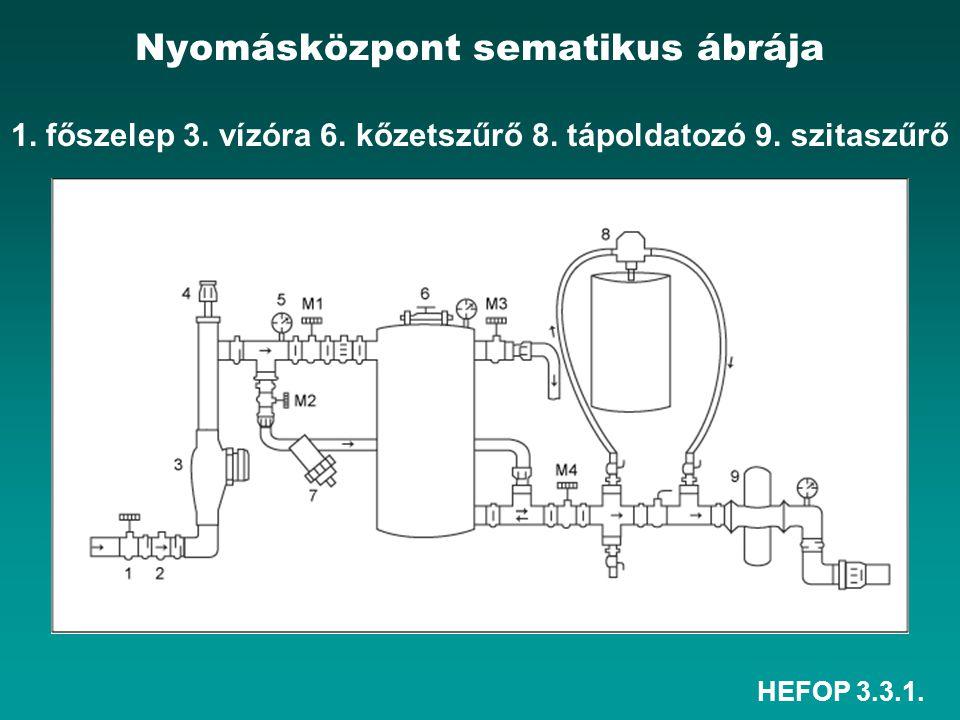 HEFOP 3.3.1. Nyomásközpont sematikus ábrája 1. főszelep 3. vízóra 6. kőzetszűrő 8. tápoldatozó 9. szitaszűrő