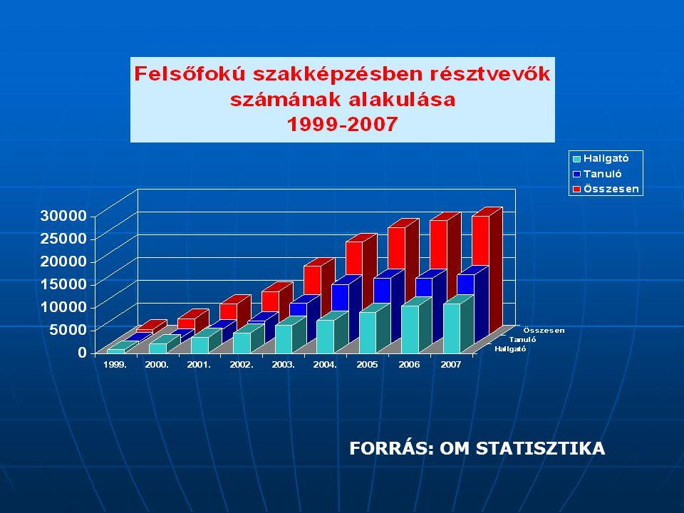 FORRÁS: OM STATISZTIKA