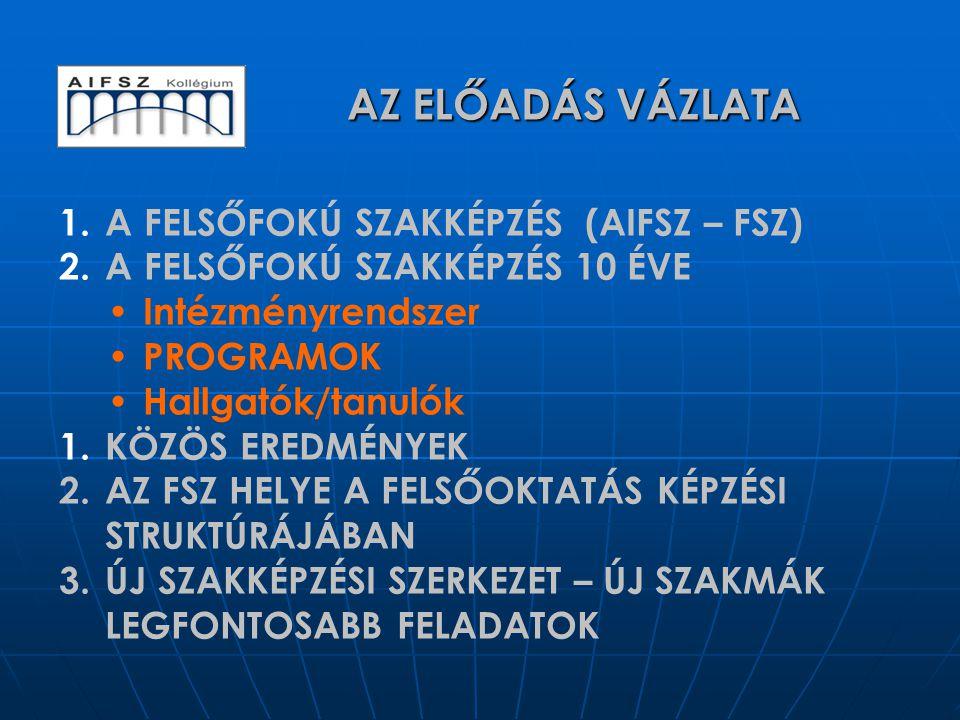 1. A FELSŐFOKÚ SZAKKÉPZÉS (AIFSZ – FSZ) 2. A FELSŐFOKÚ SZAKKÉPZÉS 10 ÉVE Intézményrendszer PROGRAMOK Hallgatók/tanulók 1. KÖZÖS EREDMÉNYEK 2. AZ FSZ H