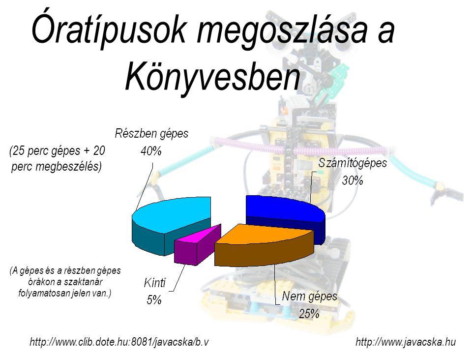 Óratípusok megoszlása a Könyvesben (25 perc gépes + 20 perc megbeszélés) http://www.clib.dote.hu:8081/javacska/b.v http://www.javacska.hu (A gépes és a részben gépes órákon a szaktanár folyamatosan jelen van.)