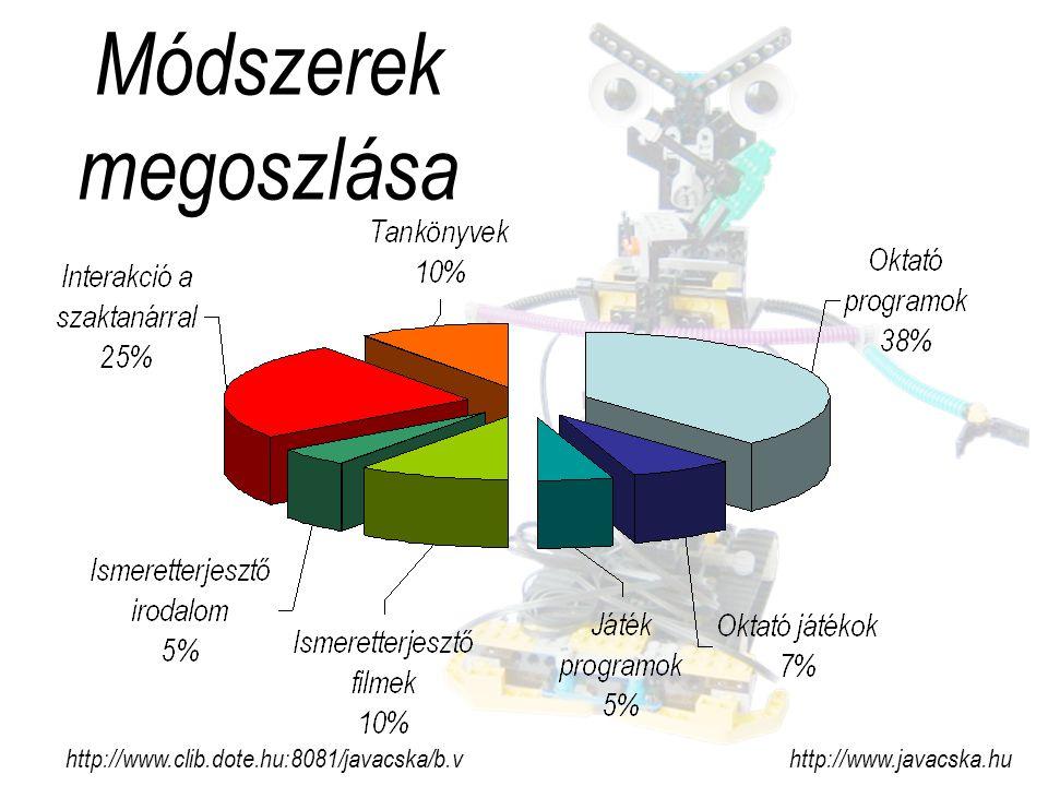 Módszerek megoszlása http://www.clib.dote.hu:8081/javacska/b.v http://www.javacska.hu