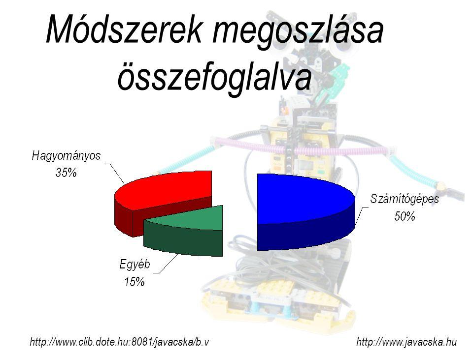 Módszerek megoszlása összefoglalva http://www.clib.dote.hu:8081/javacska/b.v http://www.javacska.hu