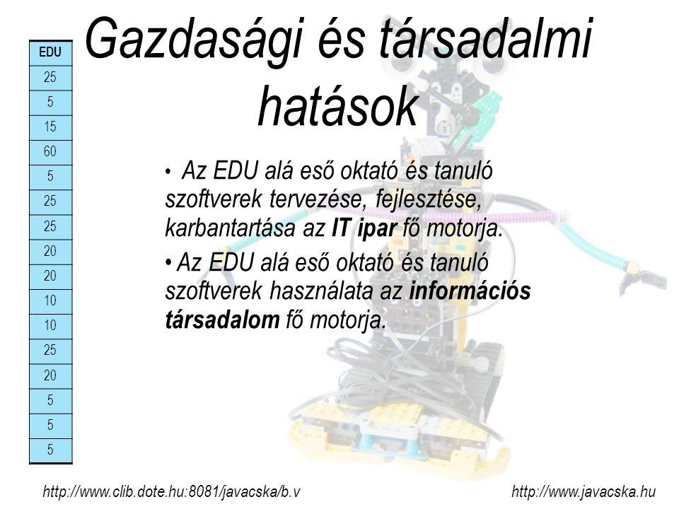 Gazdasági és társadalmi hatások http://www.clib.dote.hu:8081/javacska/b.v http://www.javacska.hu Az EDU alá eső oktató és tanuló szoftverek tervezése, fejlesztése, karbantartása az IT ipar fő motorja.