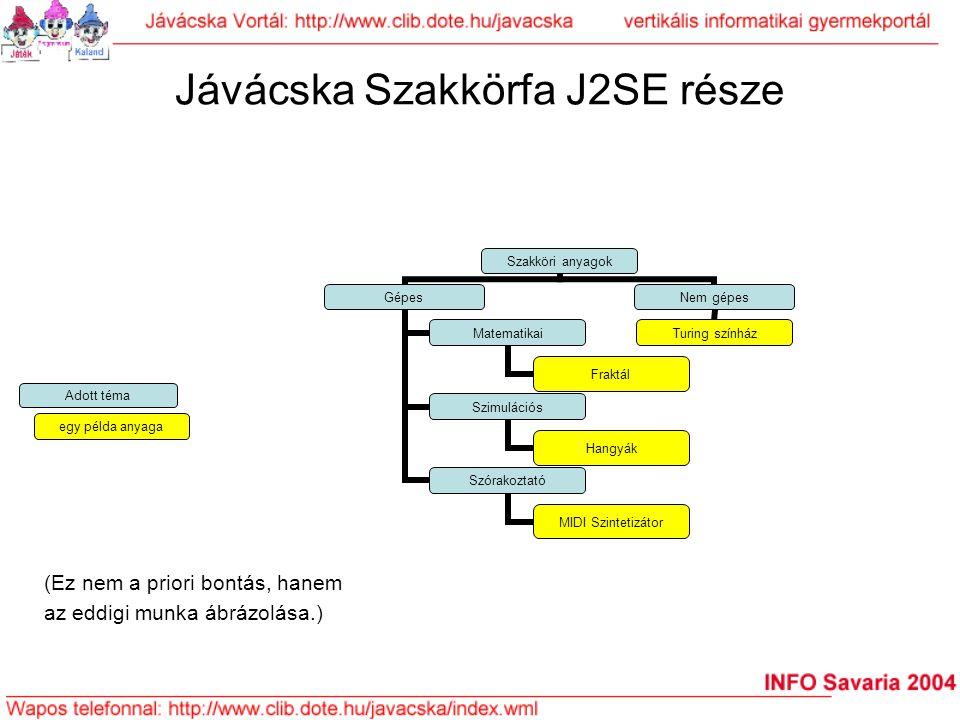 Jávácska Szakkörfa J2SE része Szakköri anyagok Gépes Matematikai Fraktál Szimulációs Hangyák Szórakoztató MIDI Szintetizátor Nem gépes Turing színház
