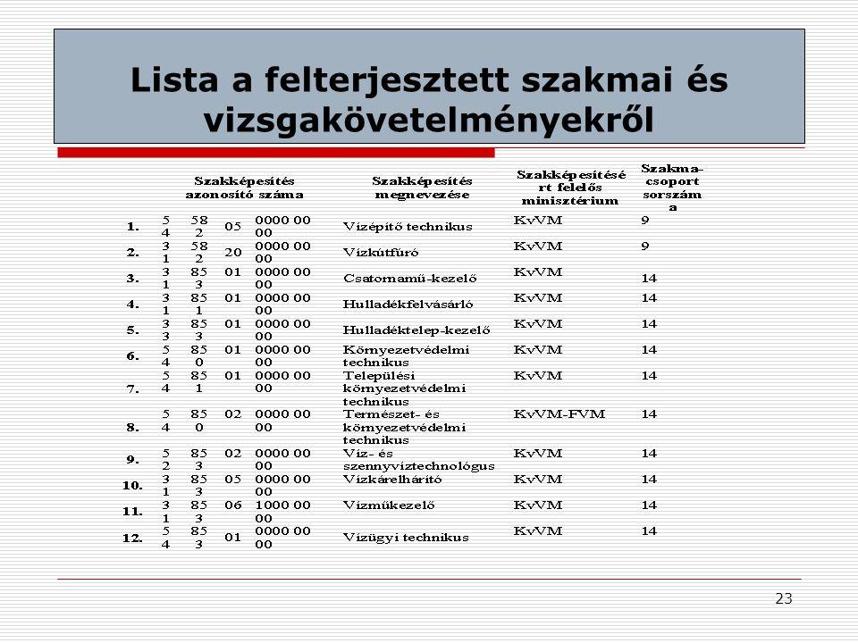 23 Lista a felterjesztett szakmai és vizsgakövetelményekről