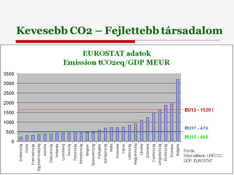 3 Kevesebb CO2 – Fejlettebb társadalom