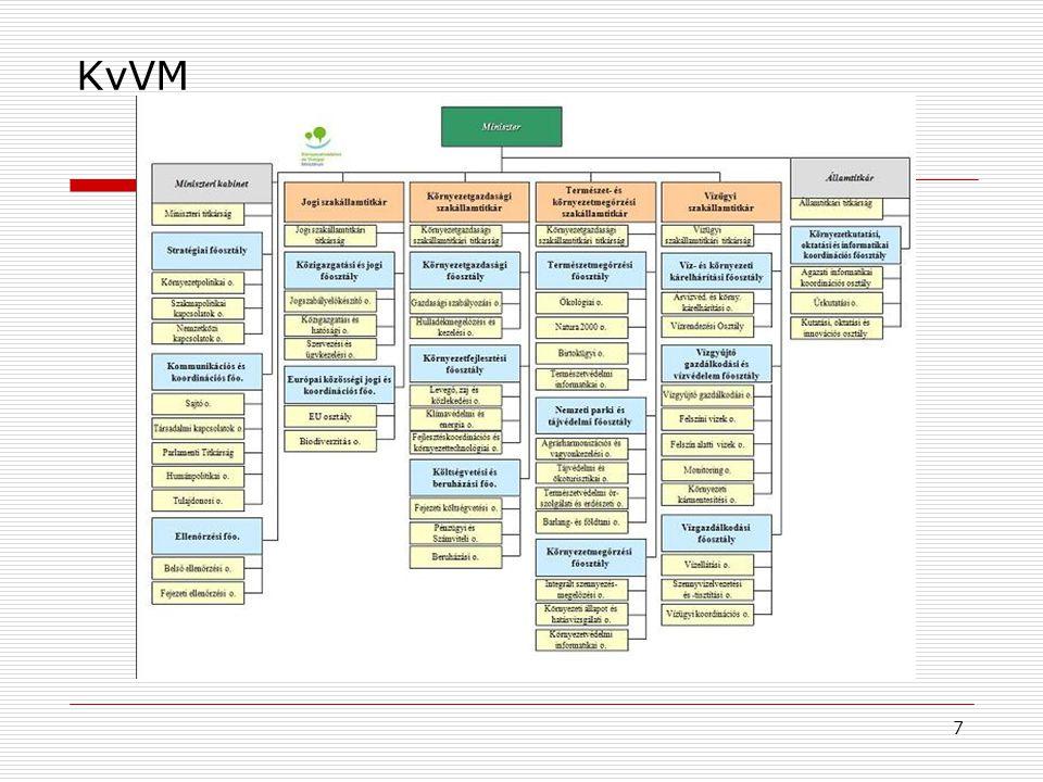 8 Erdei iskola és óvoda  Új minősítési rendszer  KvVM-OKM-KOKOSZ együttműködési megállapodás  Jelentős EU pályázati források  Az iskolák részvételének elősegítése (oktatáspolitikai, módszertani és pénzügyi támogatás) Várt eredmény 2013-ra:  150-160 helyszínből álló színvonalas hálózat  Fenntarthatóságot szolgáló oktatási központok