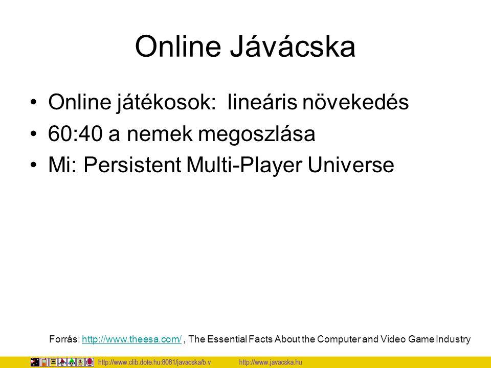 Hangyácska http://www.clib.dote.hu/javacska/hangyatars http://www.clib.dote.hu/javacska/hangyatars Az aktuális továbblépési irány: oktatási játékok HANGYA TÁRSADALMAK, egy MMO RTS hibrid Forráskódban is, külön támogatva, hogy a gyerekek belenyúlhassanak.
