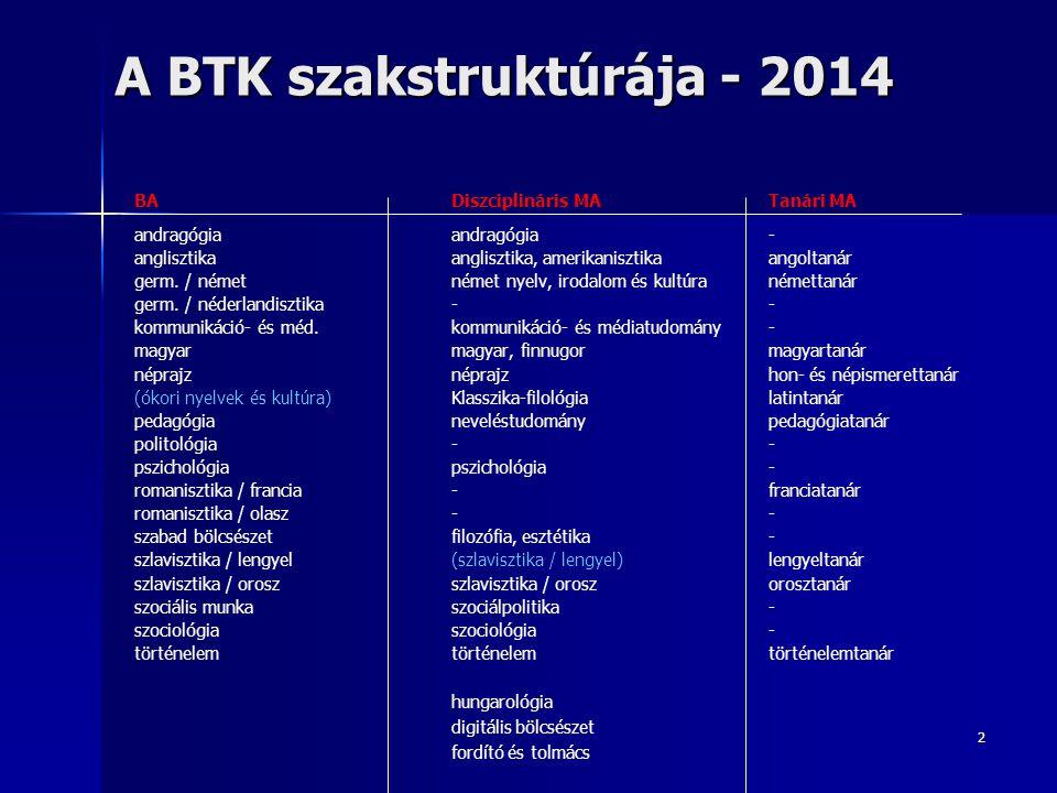 2 A BTK szakstruktúrája - 2014 BA Diszciplináris MATanári MA andragógiaandragógia- anglisztikaanglisztika, amerikanisztika angoltanár germ. / német né