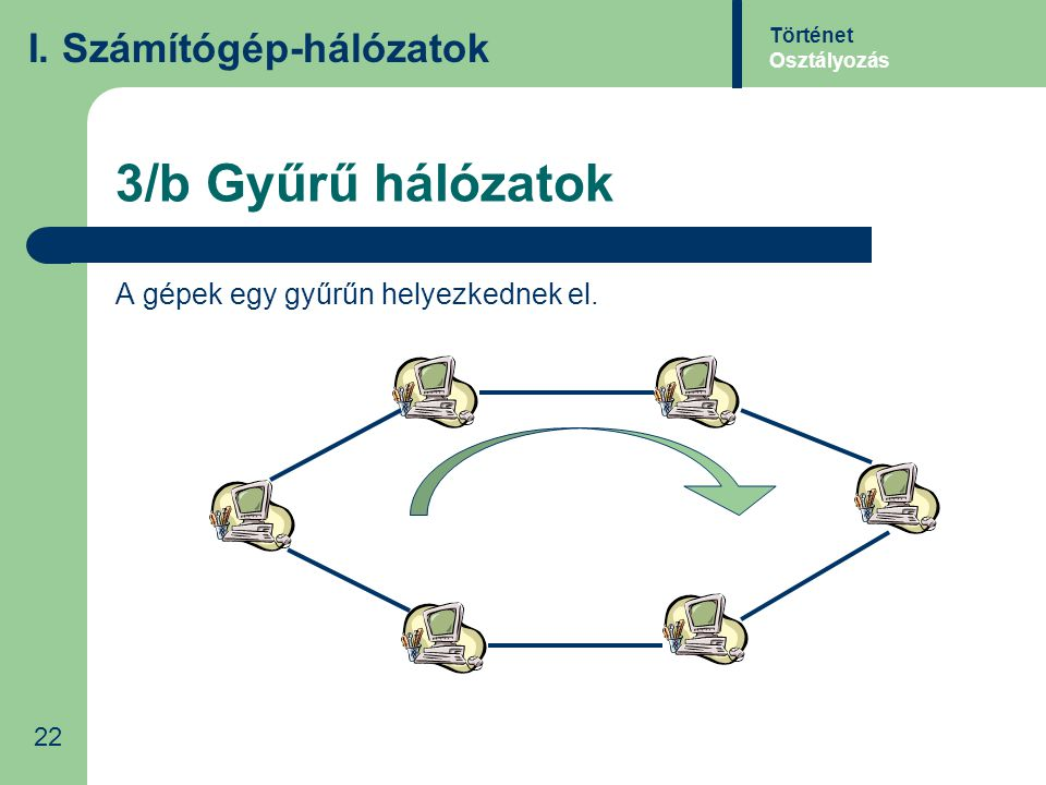 3/b Gyűrű hálózatok A gépek egy gyűrűn helyezkednek el. Történet Osztályozás I. Számítógép-hálózatok 22